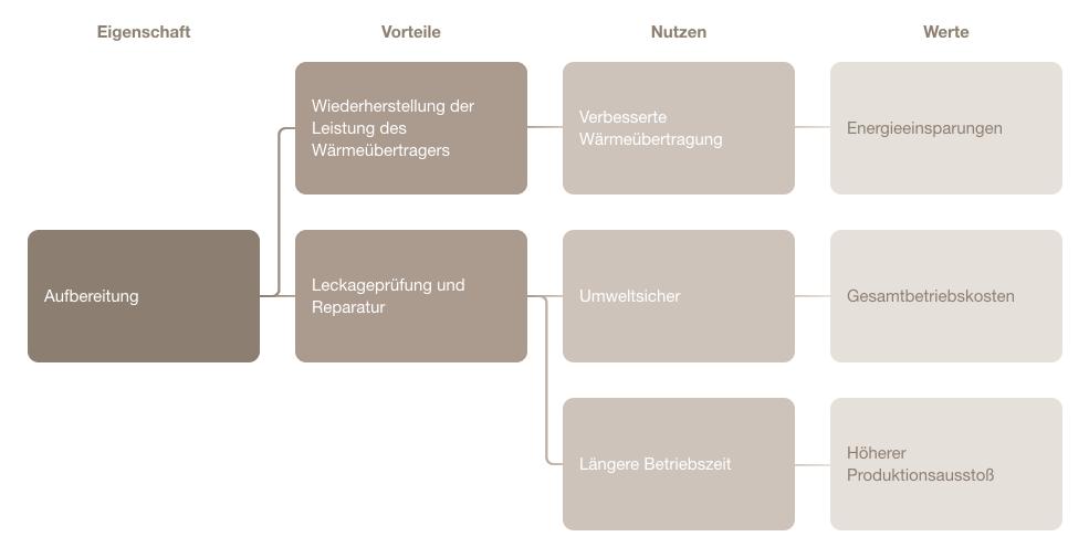 Wertanalyse-PlattenwaermeuebertragersVorOrt