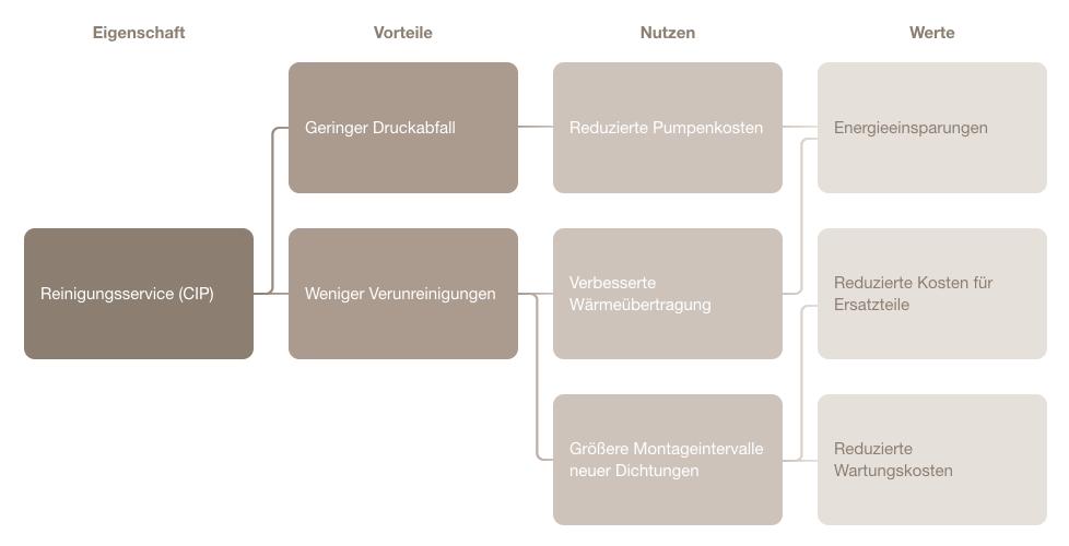 Wertanalyse-ServiceVorOrt